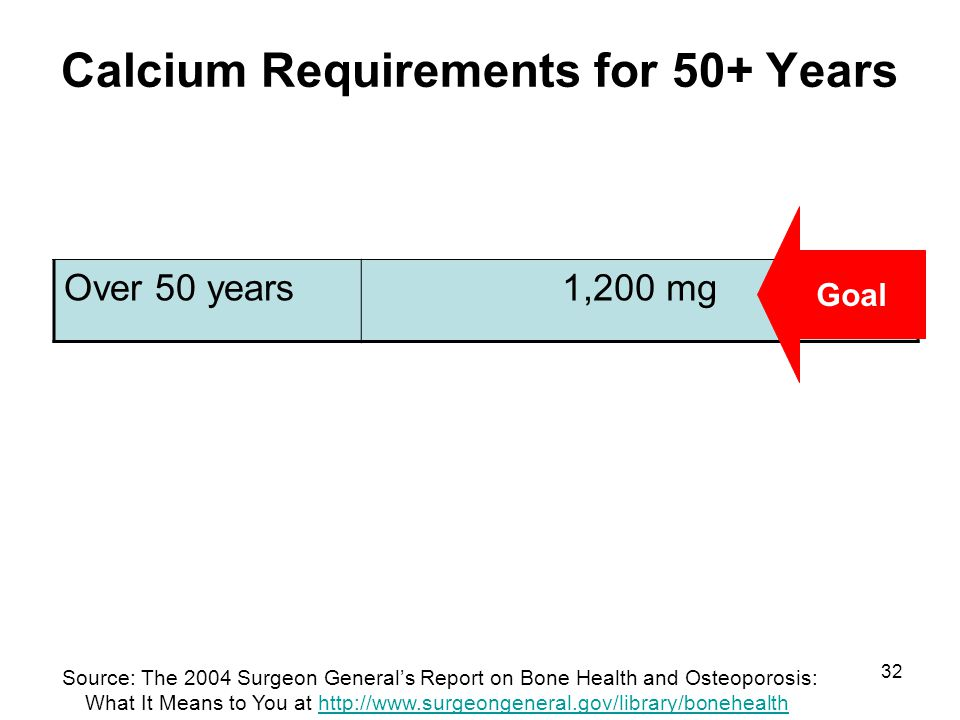 Calcium Requirements for 50+ Years