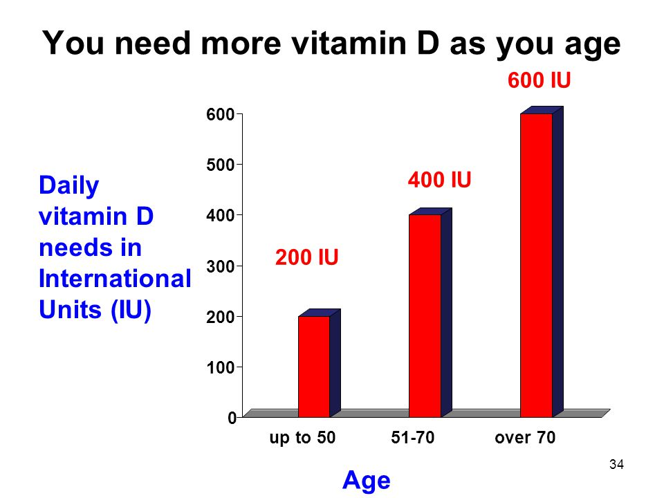 You need more vitamin D as you age