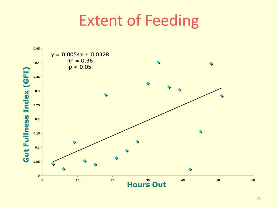 Extent of Feeding