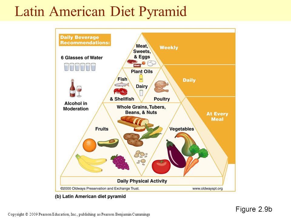 Latin American Diet Pyramid