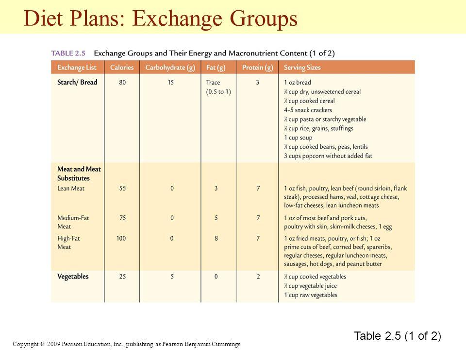 Diet Plans: Exchange Groups