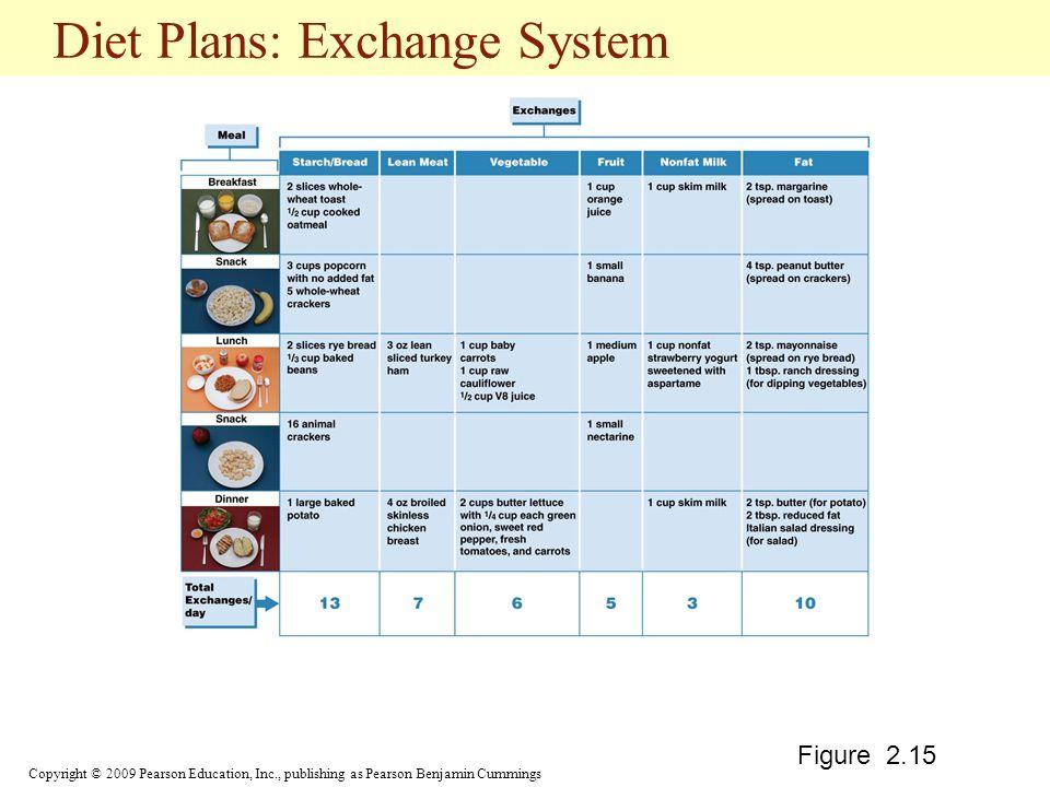 Diet Plans: Exchange System