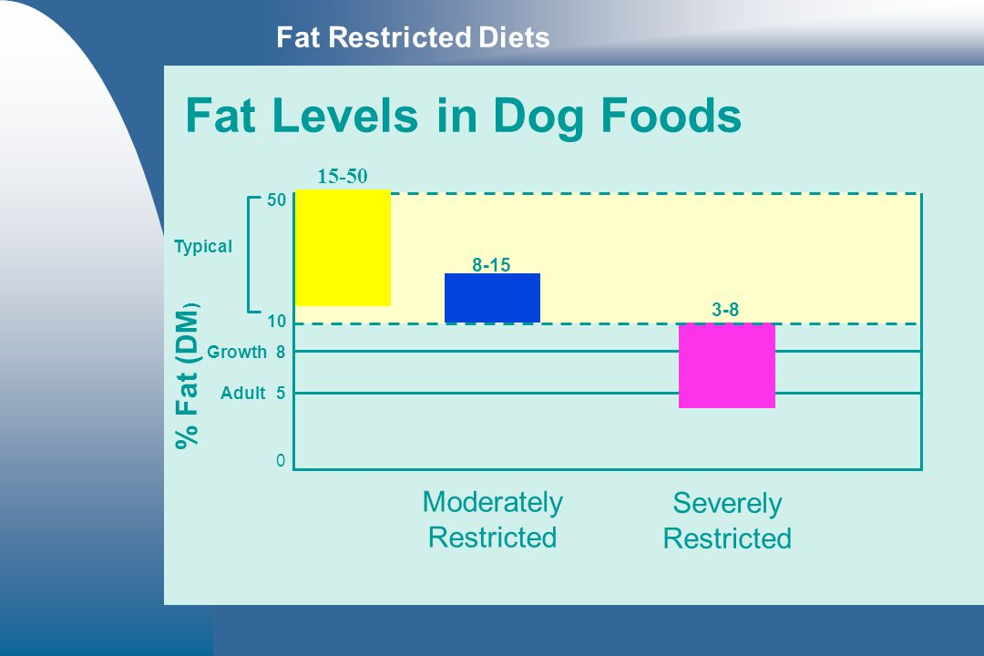 Fat Levels in Dog Foods Fat Restricted Diets % Fat (DM) Moderately