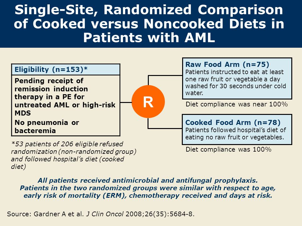 All patients received antimicrobial and antifungal prophylaxis.