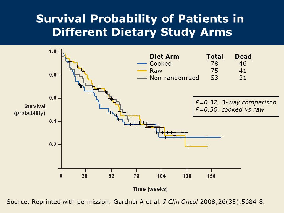 Survival Probability of Patients in Different Dietary Study Arms