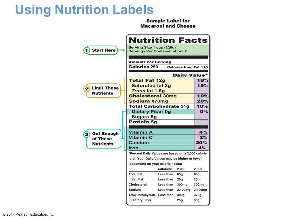 Using Nutrition Labels