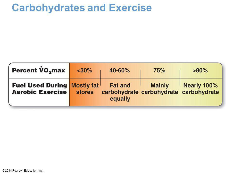 Carbohydrates and Exercise