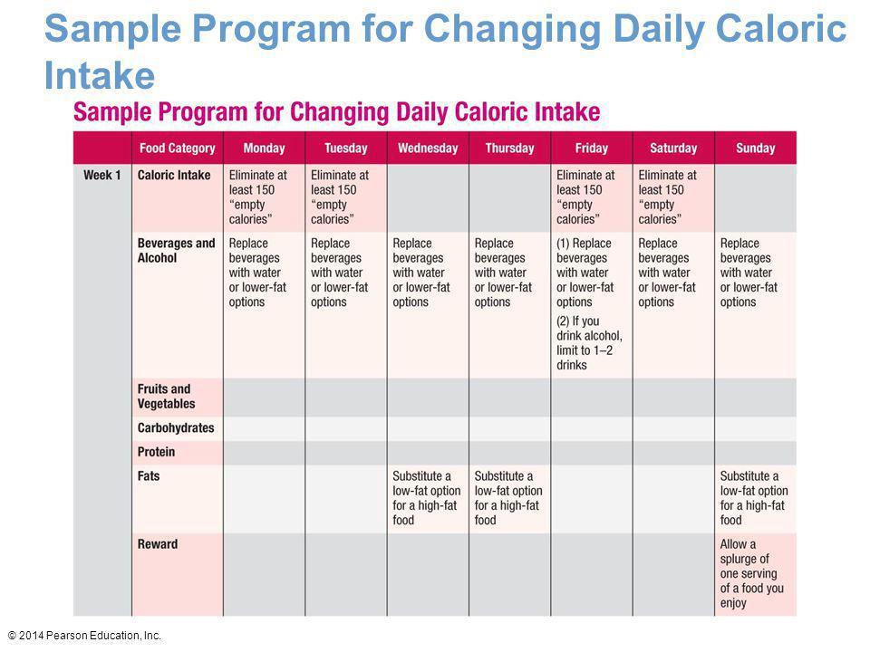 Sample Program for Changing Daily Caloric Intake