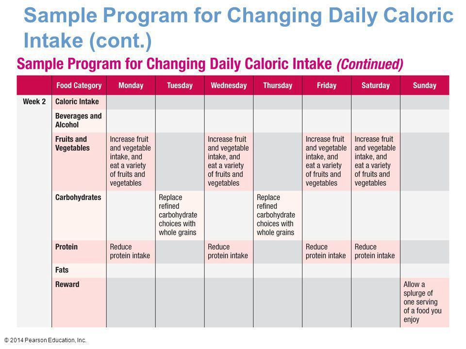 Sample Program for Changing Daily Caloric Intake (cont.)