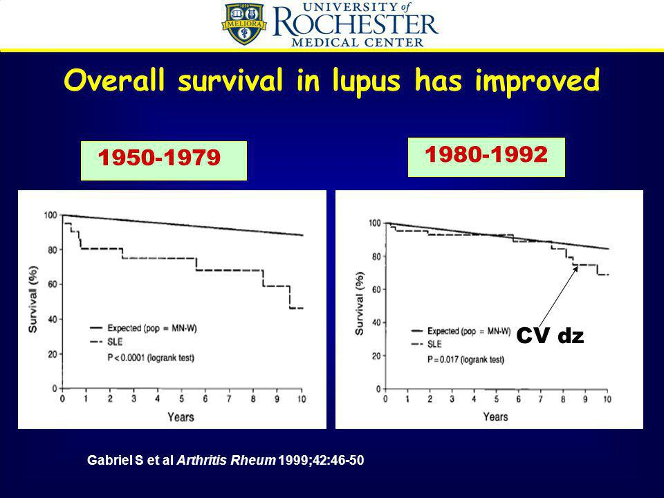 Overall survival in lupus has improved