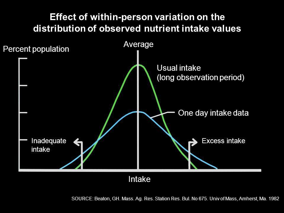 Effect of within-person variation on the distribution of observed nutrient intake values
