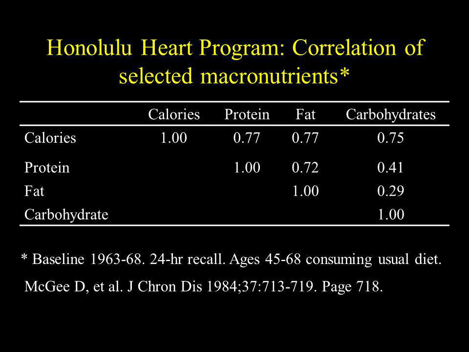 Honolulu Heart Program: Correlation of selected macronutrients*