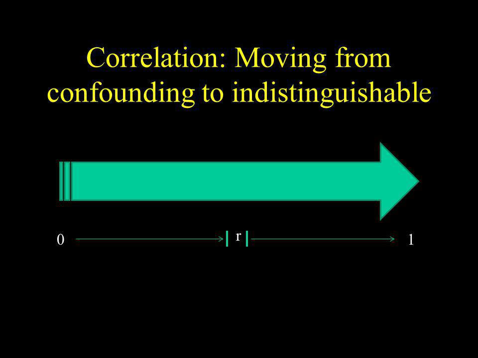 Correlation: Moving from confounding to indistinguishable