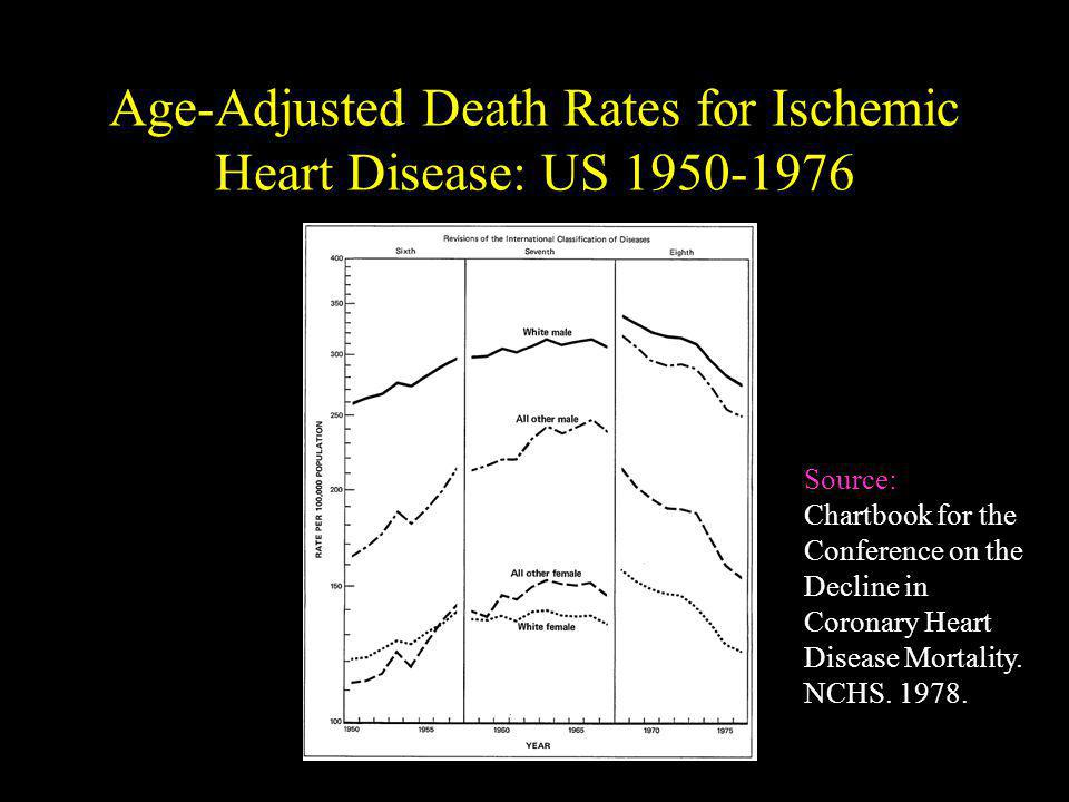 Age-Adjusted Death Rates for Ischemic Heart Disease: US 1950-1976