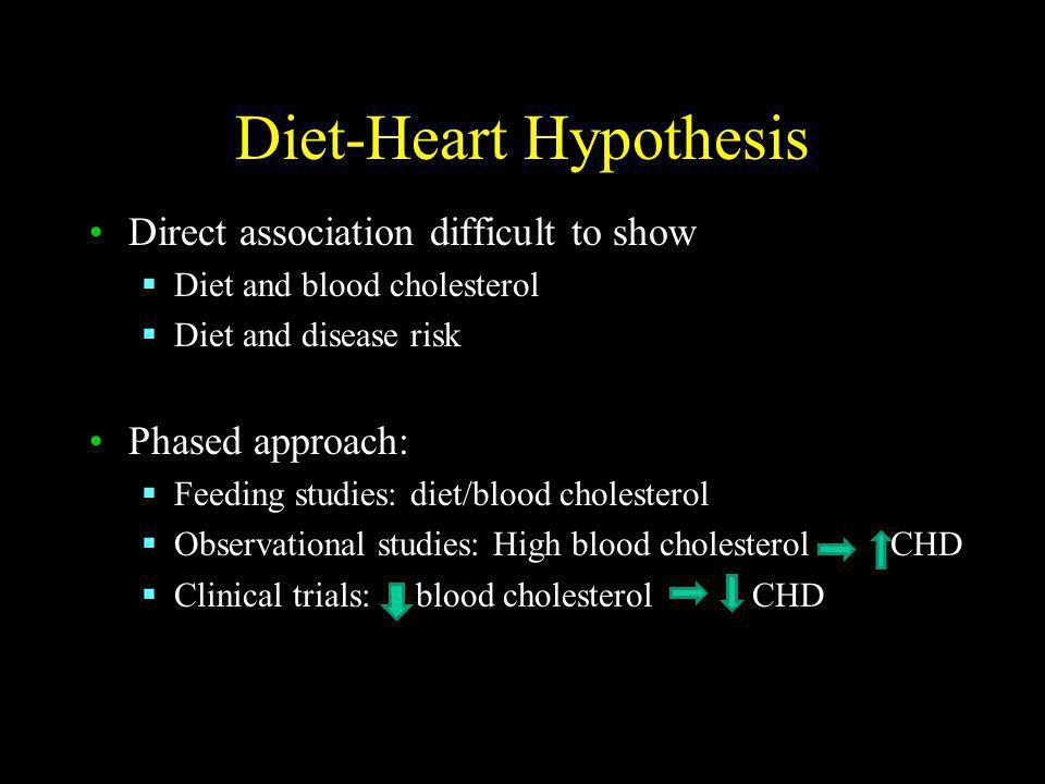 Diet-Heart Hypothesis