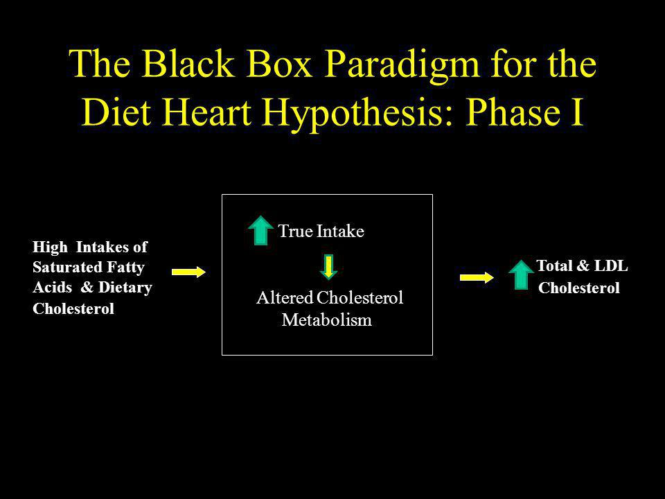 The Black Box Paradigm for the Diet Heart Hypothesis: Phase I