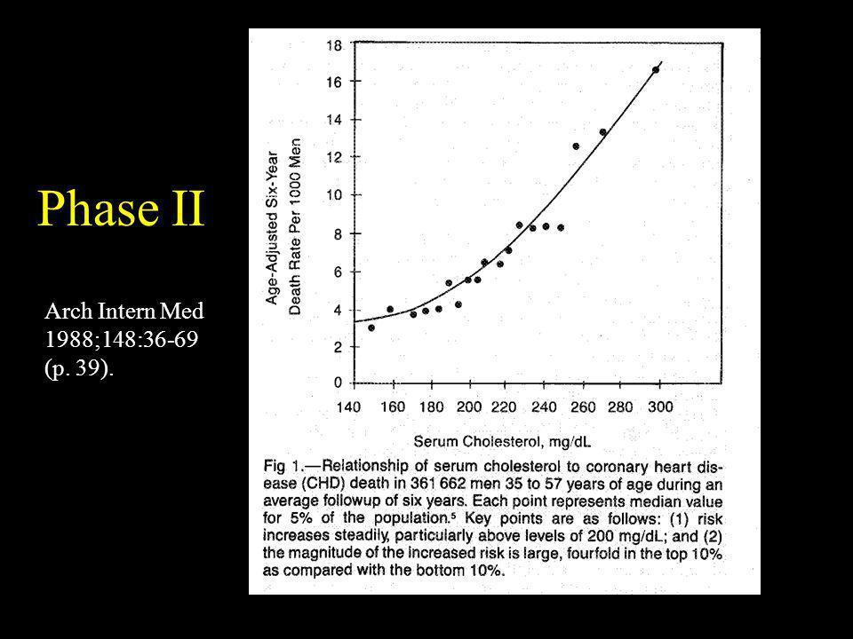 Phase II Arch Intern Med 1988;148:36-69 (p. 39).