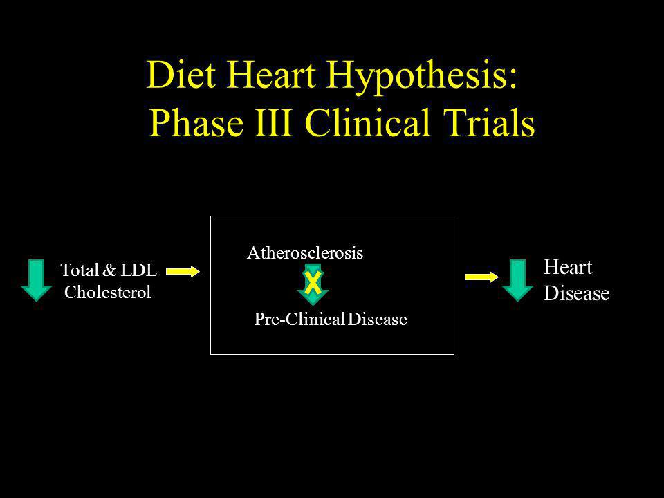 Diet Heart Hypothesis: Phase III Clinical Trials