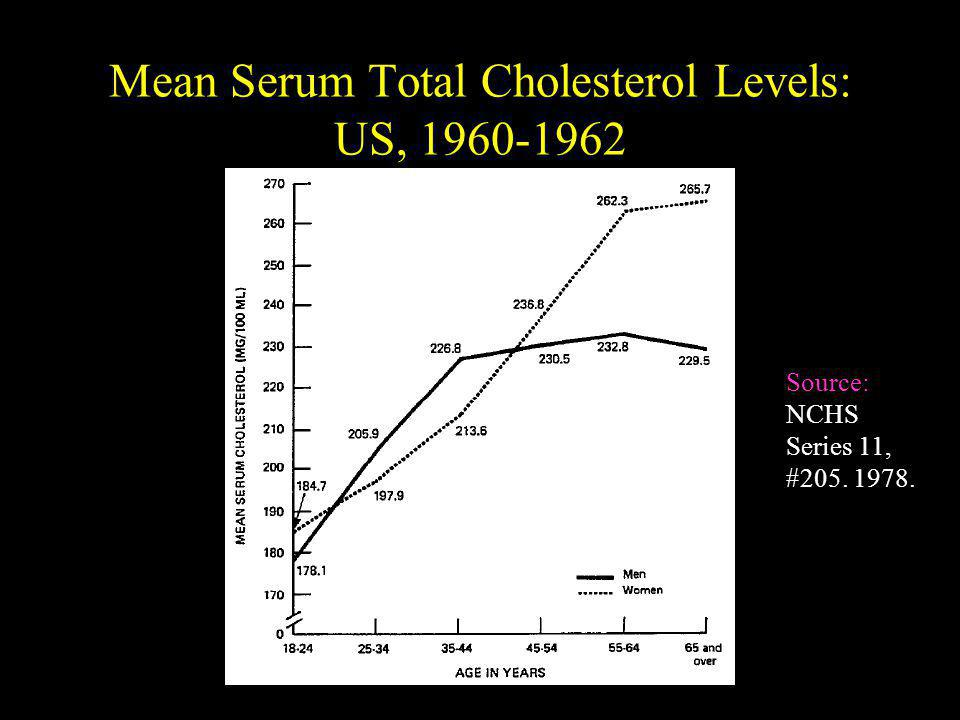 Mean Serum Total Cholesterol Levels: US, 1960-1962