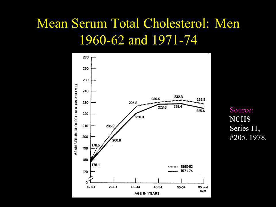 Mean Serum Total Cholesterol: Men 1960-62 and 1971-74