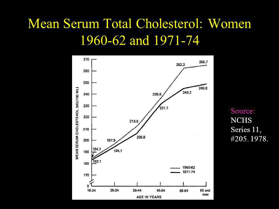 Mean Serum Total Cholesterol: Women 1960-62 and 1971-74