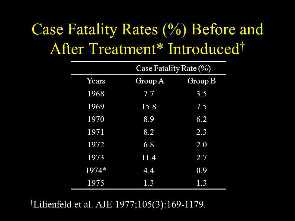 Case Fatality Rates (%) Before and After Treatment* Introduced†