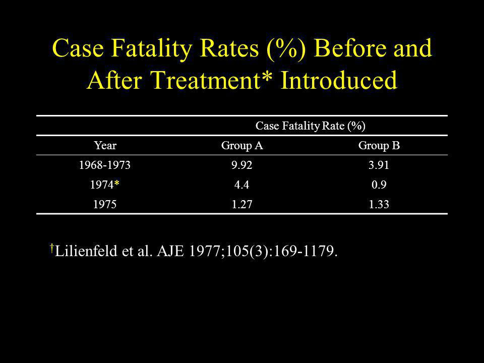 Case Fatality Rates (%) Before and After Treatment* Introduced