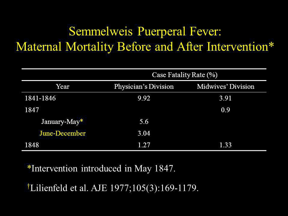 Semmelweis Puerperal Fever: Maternal Mortality Before and After Intervention*