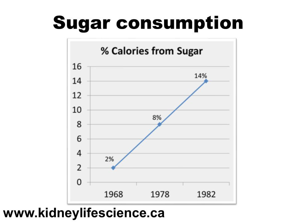 Sugar consumption www.kidneylifescience.ca