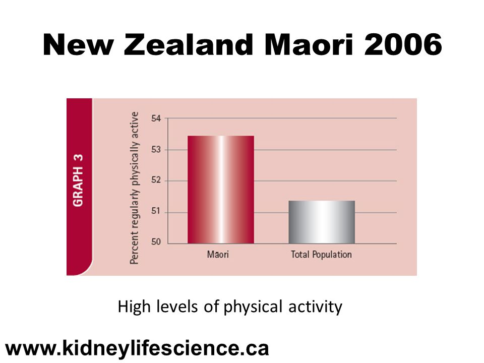 New Zealand Maori 2006 www.kidneylifescience.ca