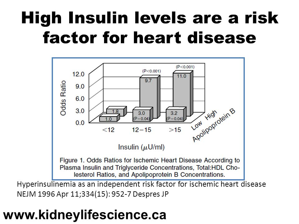 High Insulin levels are a risk factor for heart disease