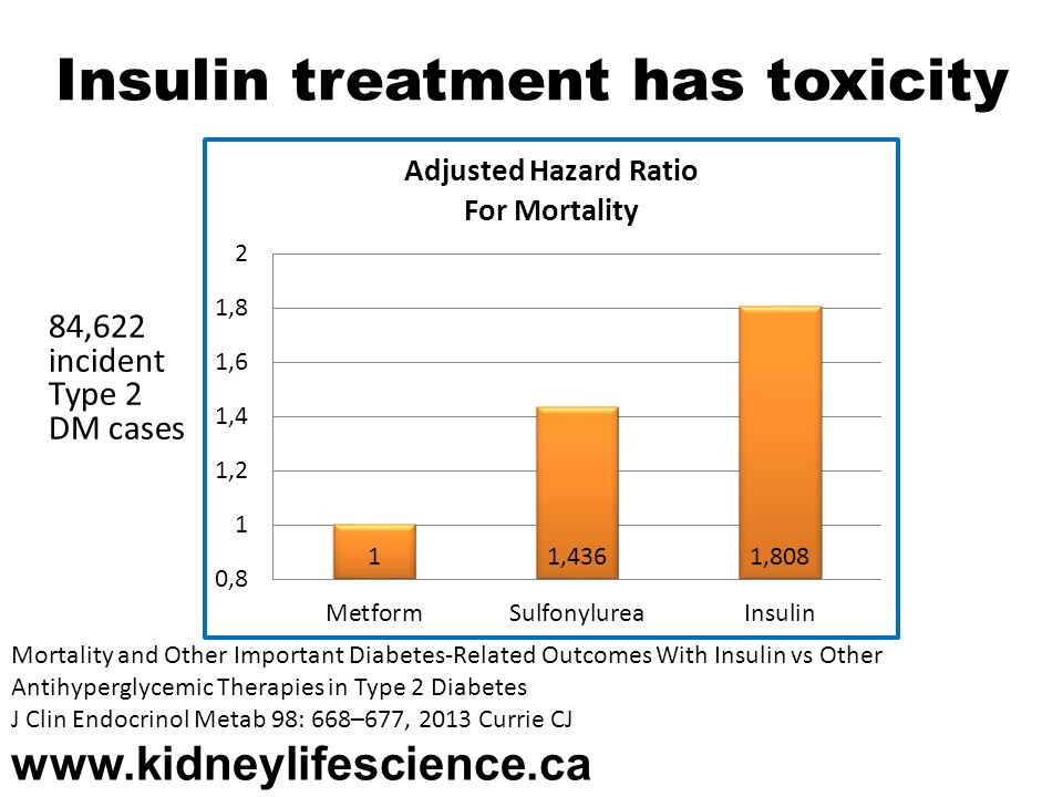 Insulin treatment has toxicity