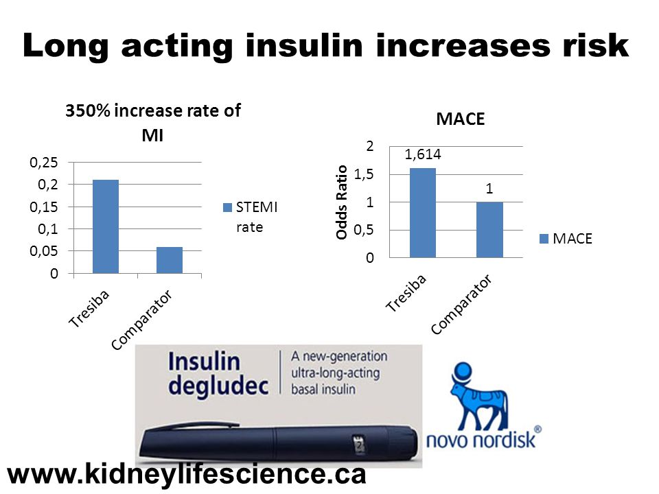 Long acting insulin increases risk