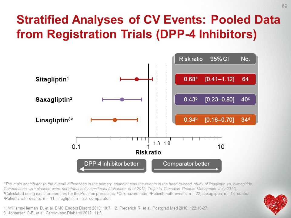 Stratified Analyses of CV Events: Pooled Data from Registration Trials (DPP-4 Inhibitors)
