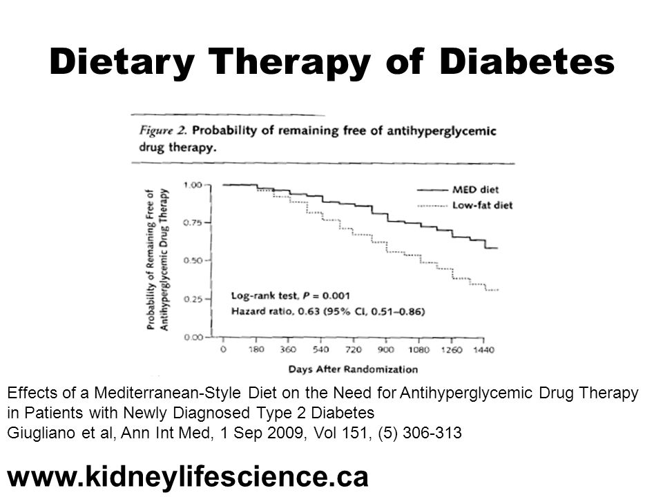 Dietary Therapy of Diabetes
