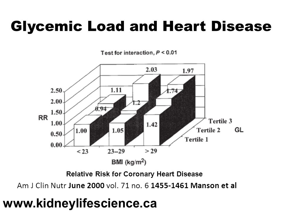 Glycemic Load and Heart Disease