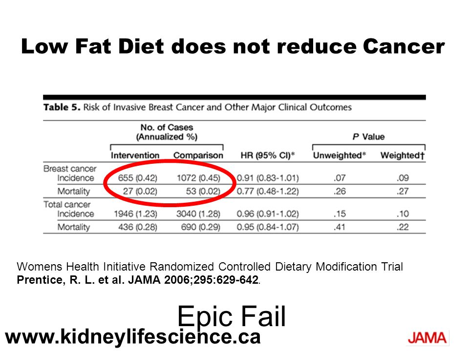 Epic Fail Low Fat Diet does not reduce Cancer www.kidneylifescience.ca