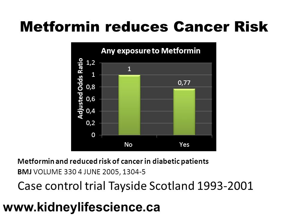 Metformin reduces Cancer Risk