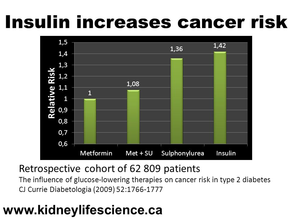 Insulin increases cancer risk