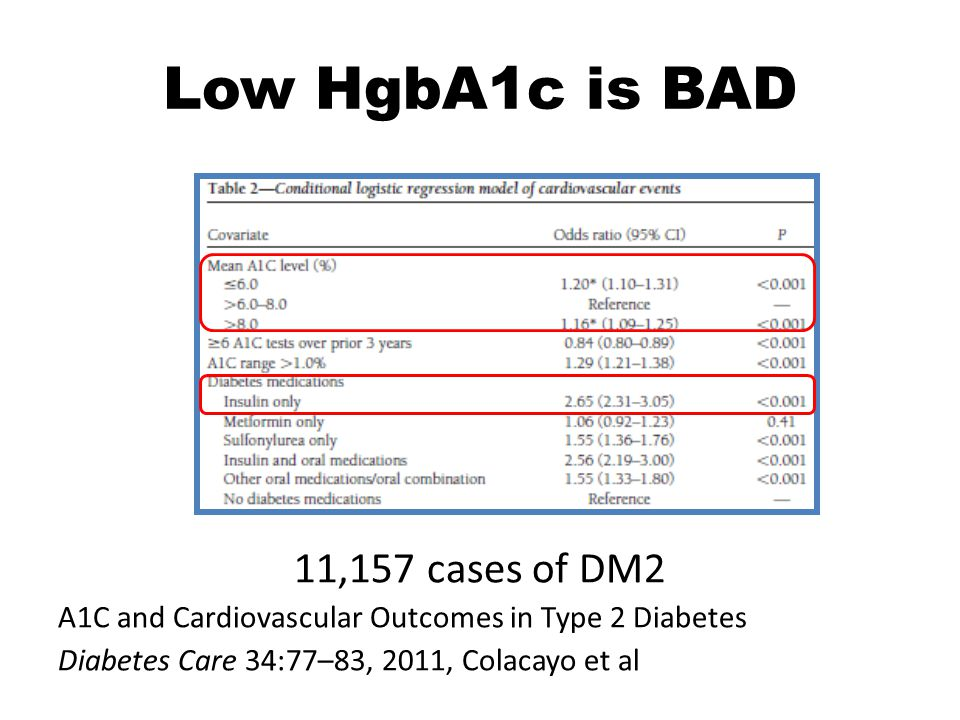 Low HgbA1c is BAD 11,157 cases of DM2