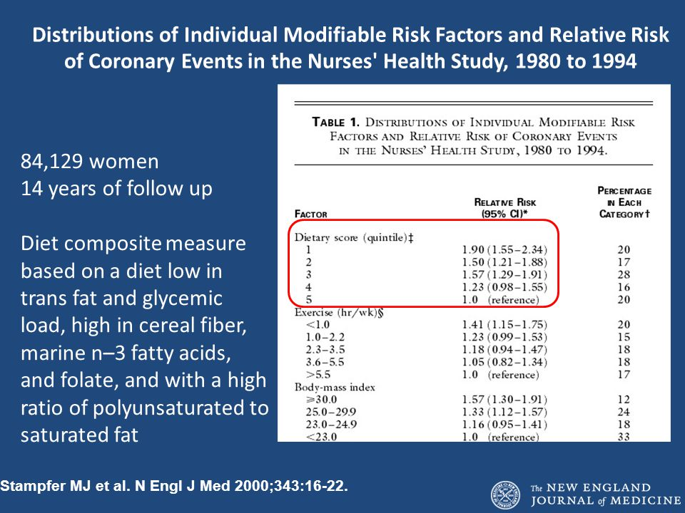 Distributions of Individual Modifiable Risk Factors and Relative Risk of Coronary Events in the Nurses Health Study, 1980 to 1994
