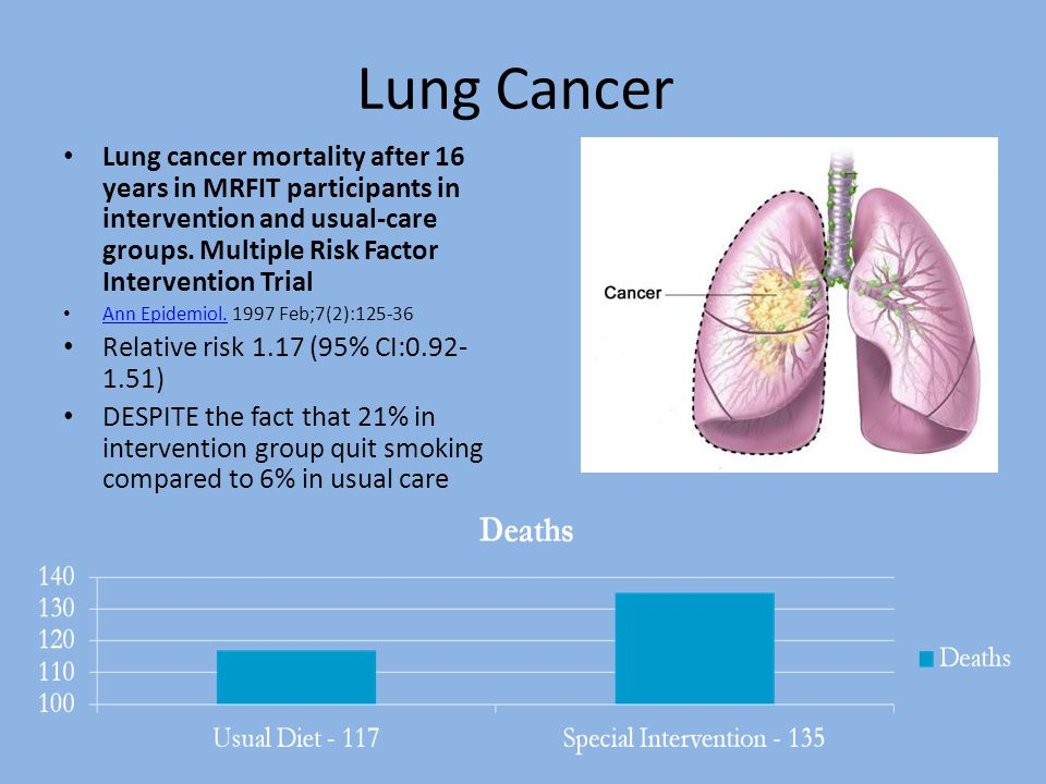 Lung Cancer Lung cancer mortality after 16 years in MRFIT participants in intervention and usual-care groups. Multiple Risk Factor Intervention Trial.