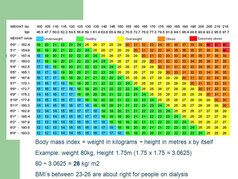 Body mass index = weight in kilograms ÷ height in metres x by itself