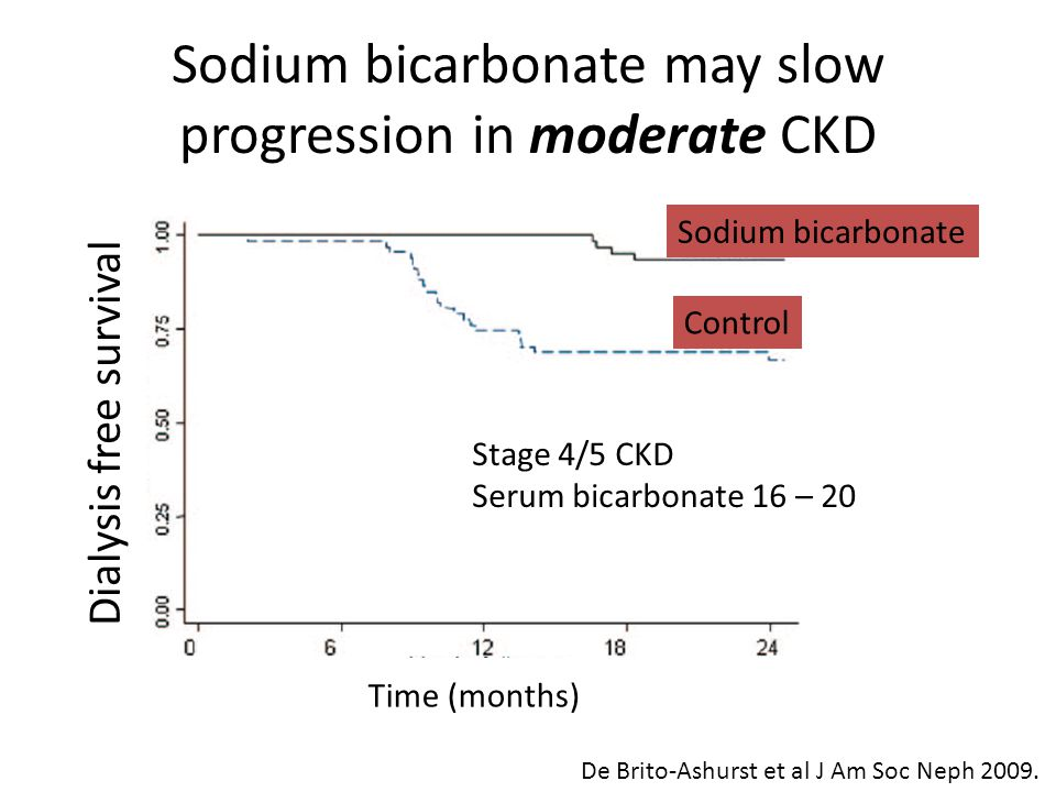 Sodium bicarbonate may slow progression in moderate CKD