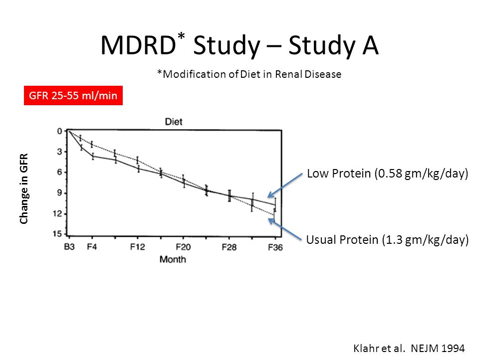 MDRD* Study – Study A Low Protein (0.58 gm/kg/day)