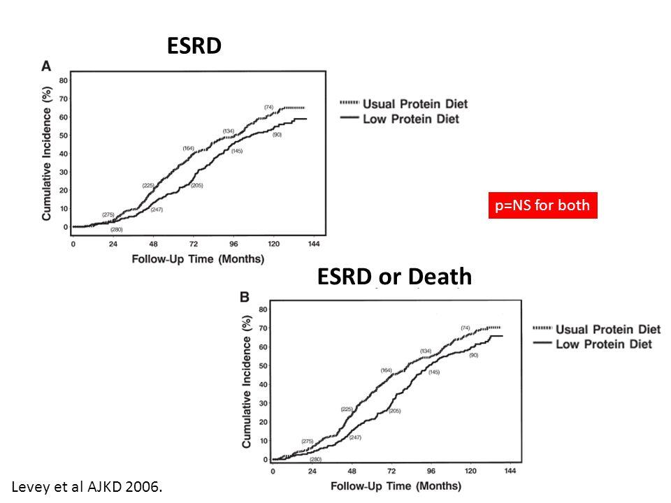 ESRD p=NS for both ESRD or Death Levey et al AJKD 2006.