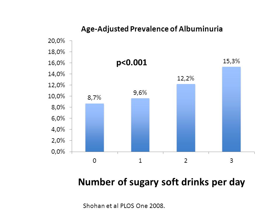 Number of sugary soft drinks per day