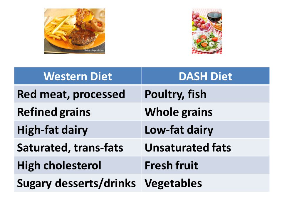 Western Diet DASH Diet. Red meat, processed. Poultry, fish. Refined grains. Whole grains. High-fat dairy.