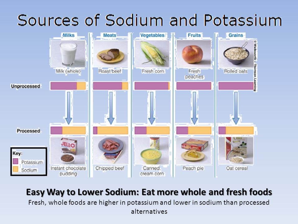 Easy Way to Lower Sodium: Eat more whole and fresh foods