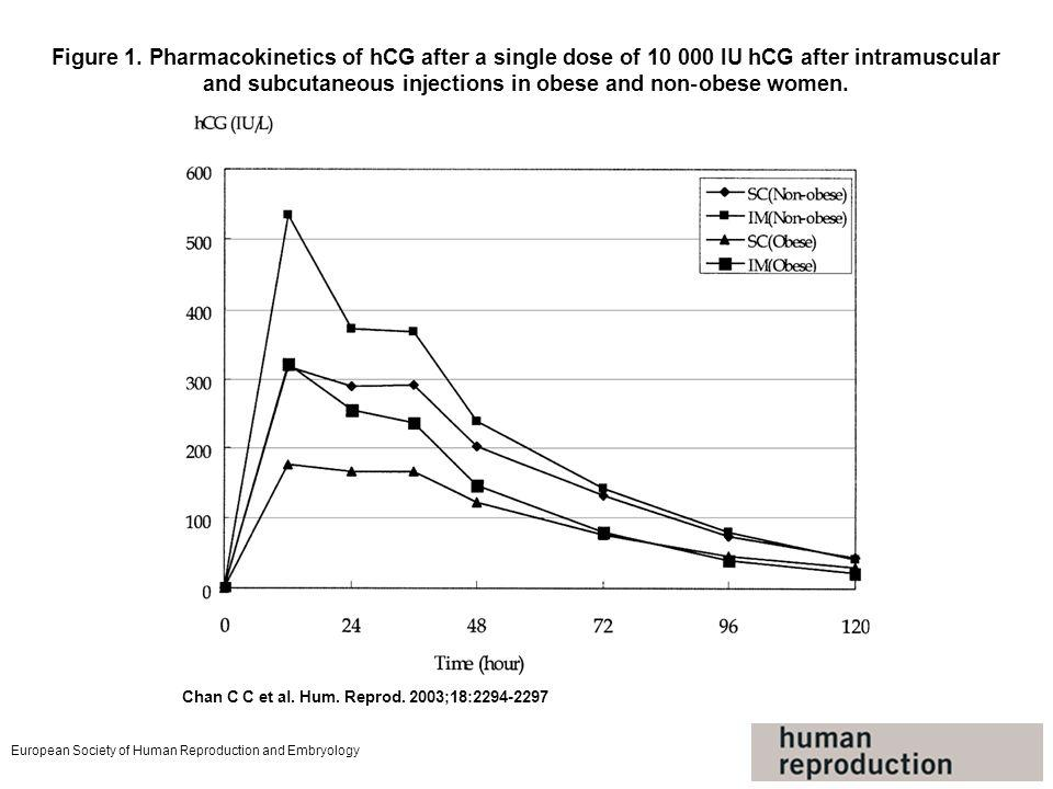 Figure 1. Pharmacokinetics of hCG after a single dose of 10 000 IU hCG after intramuscular and subcutaneous injections in obese and non‐obese women.